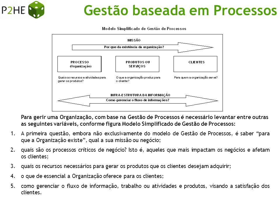 Gestão baseada em Processos Levantamento, identificação e descrição dos processos – Atividade conhecida como Análise e Modelagem de Processos , ou simplesmente Mapeamento de Processos .