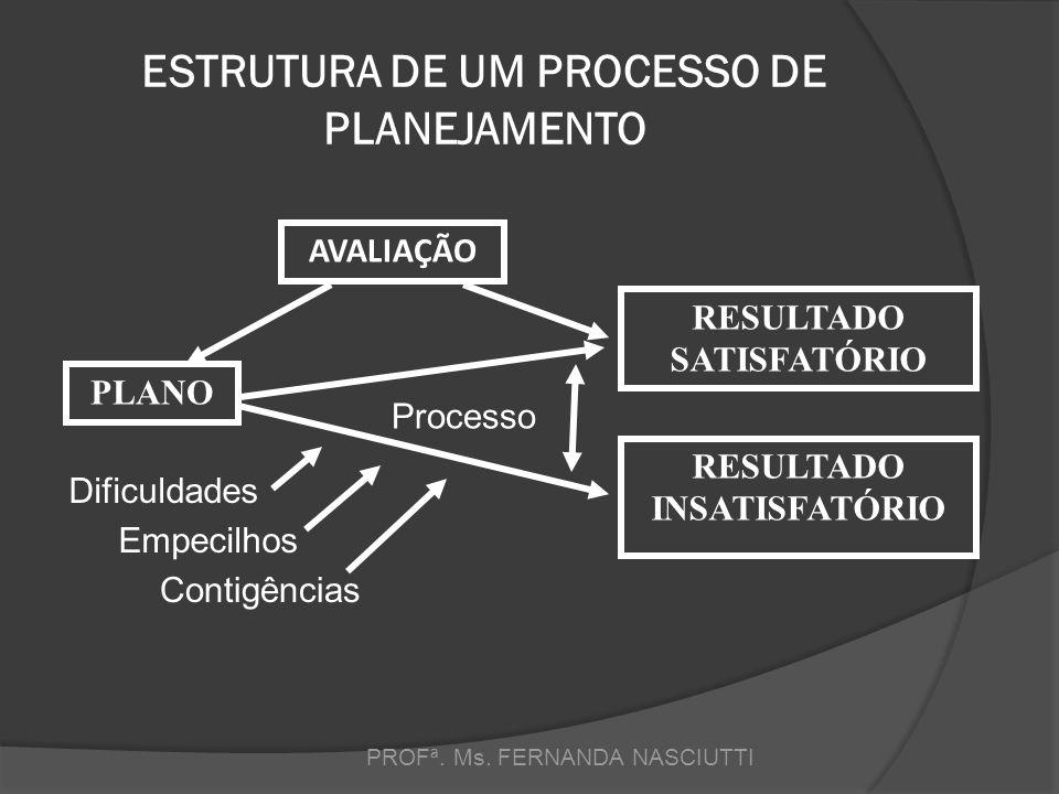 ESTRUTURA DE UM PROCESSO DE PLANEJAMENTO PROFª.Ms.