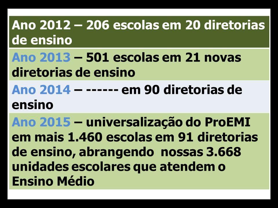 Ano 2012 – 206 escolas em 20 diretorias de ensino Ano 2013 – 501 escolas em 21 novas diretorias de ensino Ano 2014 – ------ em 90 diretorias de ensino