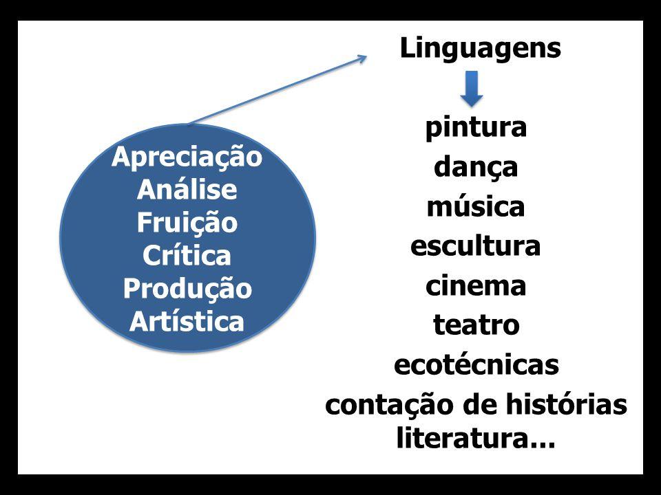 Apreciação Análise Fruição Crítica Produção Artística Apreciação Análise Fruição Crítica Produção Artística Linguagens pintura dança música escultura
