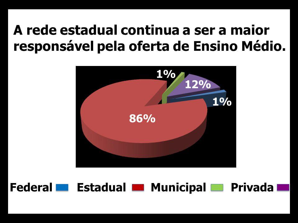 A rede estadual continua a ser a maior responsável pela oferta de Ensino Médio. Federal Estadual Municipal Privada 86% 1% 12%