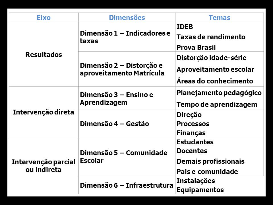 EixoDimensõesTemas Resultados Dimensão 1 – Indicadores e taxas IDEB Taxas de rendimento Prova Brasil Dimensão 2 – Distorção e aproveitamento Matrícula
