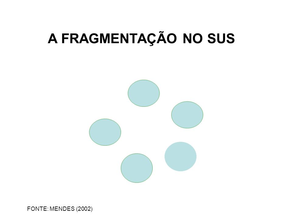 A FRAGMENTAÇÃO NO SUS FONTE: MENDES (2002)