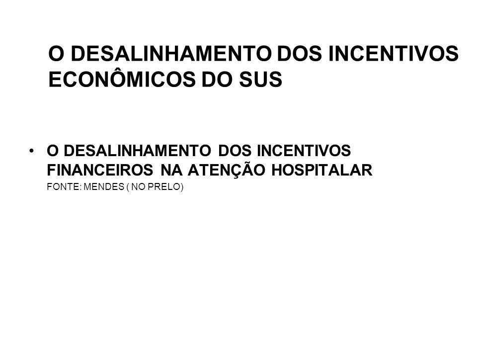 O DESALINHAMENTO DOS INCENTIVOS ECONÔMICOS DO SUS •O DESALINHAMENTO DOS INCENTIVOS FINANCEIROS NA ATENÇÃO HOSPITALAR FONTE: MENDES ( NO PRELO)