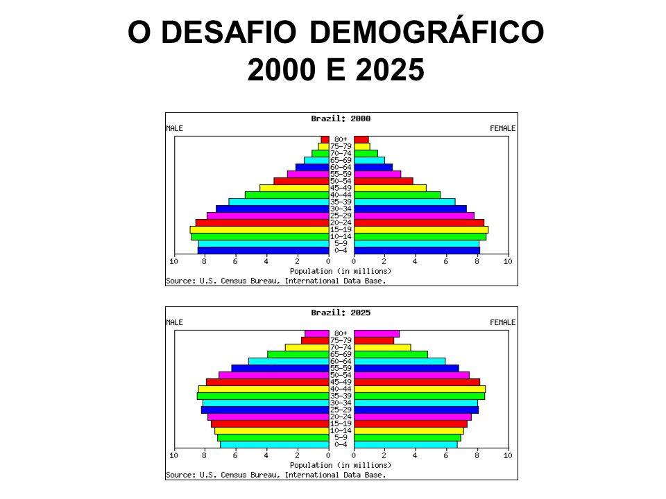 O DESAFIO DEMOGRÁFICO 2000 E 2025