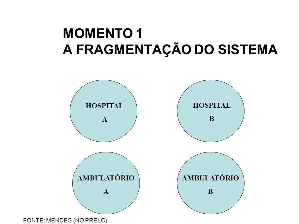MOMENTO 1 A FRAGMENTAÇÃO DO SISTEMA HOSPITAL A AMBULATÓRIO B AMBULATÓRIO A HOSPITAL B FONTE: MENDES (NO PRELO)