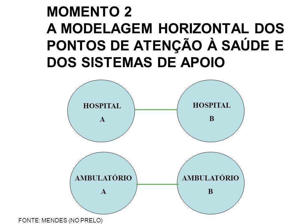 MOMENTO 2 A MODELAGEM HORIZONTAL DOS PONTOS DE ATENÇÃO À SAÚDE E DOS SISTEMAS DE APOIO HOSPITAL A AMBULATÓRIO B AMBULATÓRIO A HOSPITAL B FONTE: MENDES