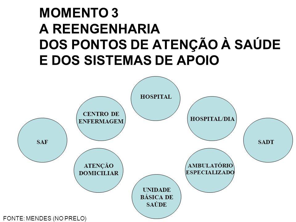 MOMENTO 3 A REENGENHARIA DOS PONTOS DE ATENÇÃO À SAÚDE E DOS SISTEMAS DE APOIO HOSPITAL HOSPITAL/DIA CENTRO DE ENFERMAGEM ATENÇÃO DOMICILIAR UNIDADE B