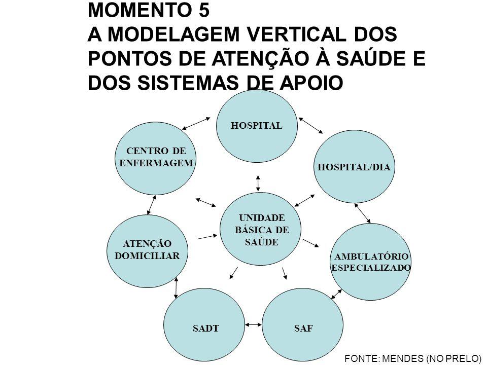 HOSPITAL HOSPITAL/DIA CENTRO DE ENFERMAGEM ATENÇÃO DOMICILIAR AMBULATÓRIO ESPECIALIZADO UNIDADE BÁSICA DE SAÚDE FONTE: MENDES (NO PRELO) SADTSAF MOMEN