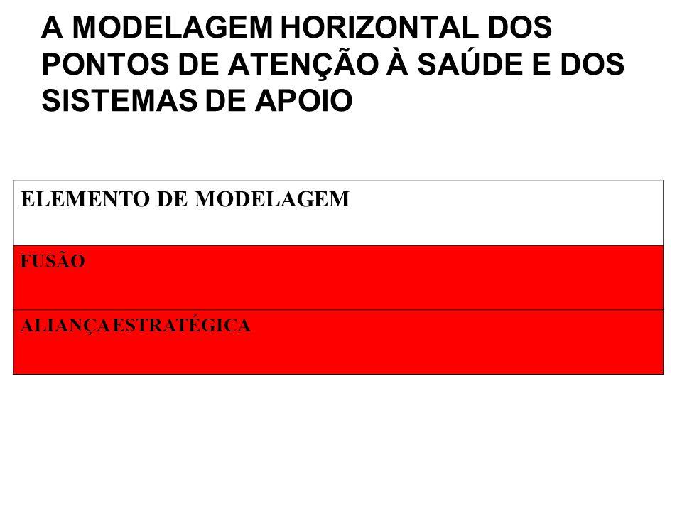 ELEMENTO DE MODELAGEM FUSÃO ALIANÇA ESTRATÉGICA A MODELAGEM HORIZONTAL DOS PONTOS DE ATENÇÃO À SAÚDE E DOS SISTEMAS DE APOIO