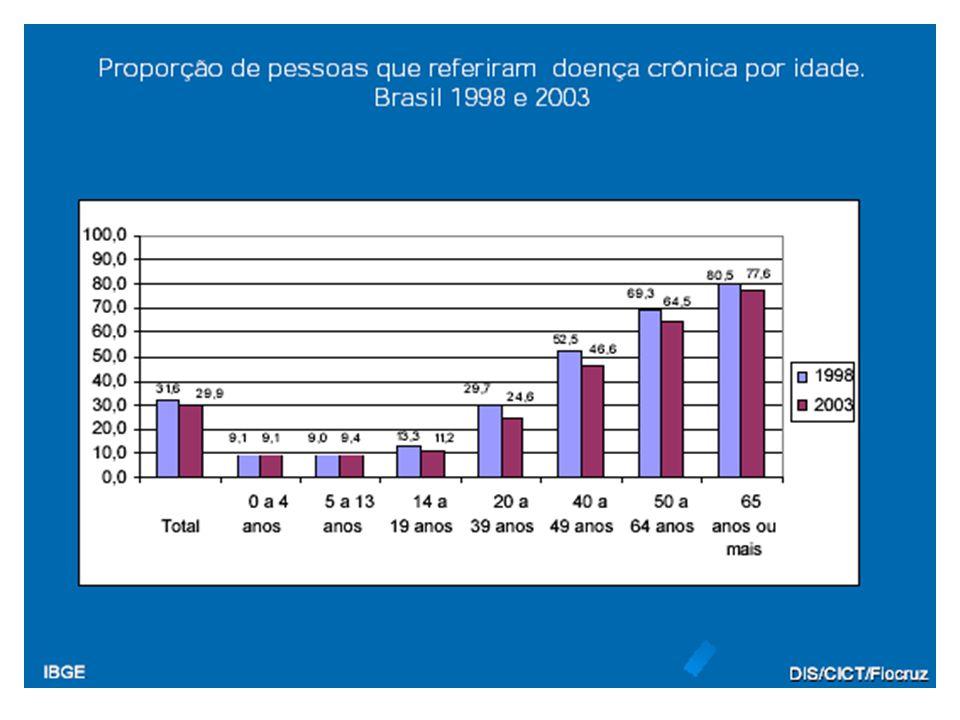 A LÓGICA DA ATENÇÃO ÀS CONDIÇÕES AGUDAS ATENÇÃO HOSPITALAR ATENÇÃO AMBULATORIAL ESPECIALIZADA ATENÇÃO PRIMÁRIA A B INTERNAÇÃO HOSPITALAR SEVERIDADE DA DOENÇA TEMPO FONTE: ADAPTADO DE EDWARDS,HENSHER & WERNEKE ( 1999) PA AMBULATORIAL
