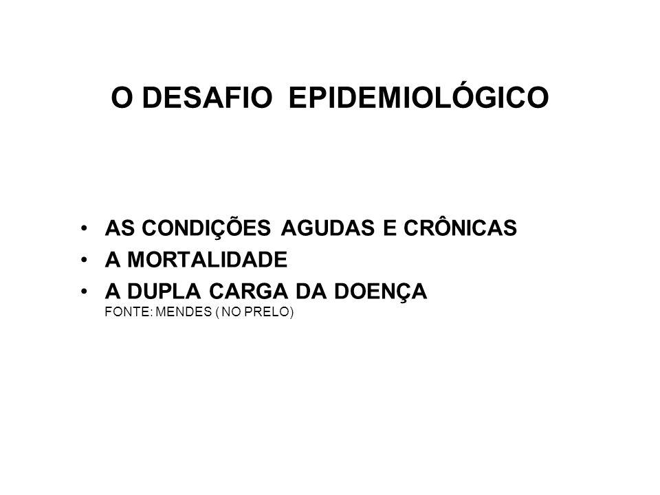 O DESAFIO EPIDEMIOLÓGICO •AS CONDIÇÕES AGUDAS E CRÔNICAS •A MORTALIDADE •A DUPLA CARGA DA DOENÇA FONTE: MENDES ( NO PRELO)