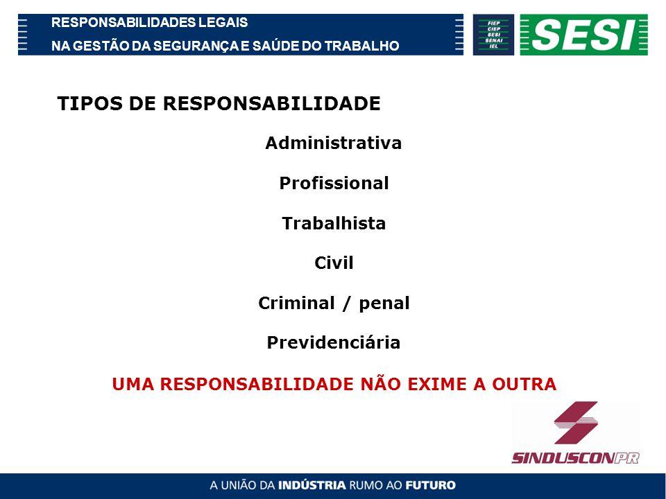 RESPONSABILIDADES LEGAIS NA GESTÃO DA SEGURANÇA E SAÚDE DO TRABALHO TIPOS DE RESPONSABILIDADE Administrativa Profissional Trabalhista Civil Criminal / penal Previdenciária UMA RESPONSABILIDADE NÃO EXIME A OUTRA