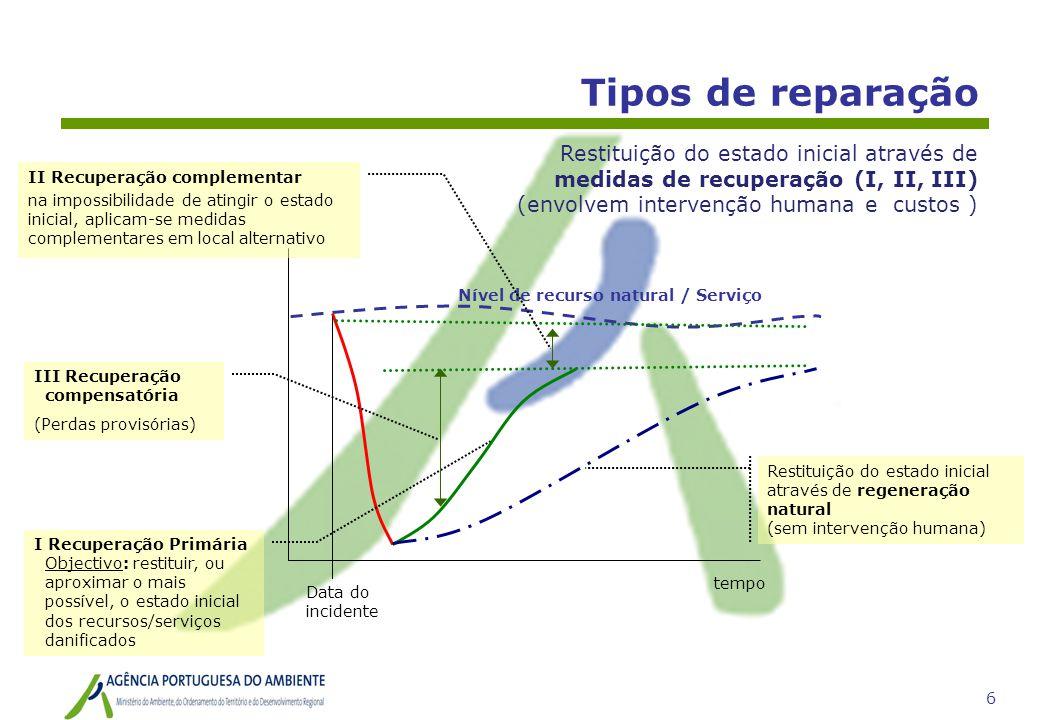 6 Tipos de reparação tempo Data do incidente Nível de recurso natural / Serviço Restituição do estado inicial através de regeneração natural (sem inte