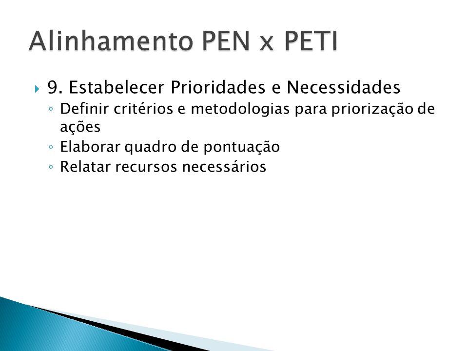  9. Estabelecer Prioridades e Necessidades ◦ Definir critérios e metodologias para priorização de ações ◦ Elaborar quadro de pontuação ◦ Relatar recu