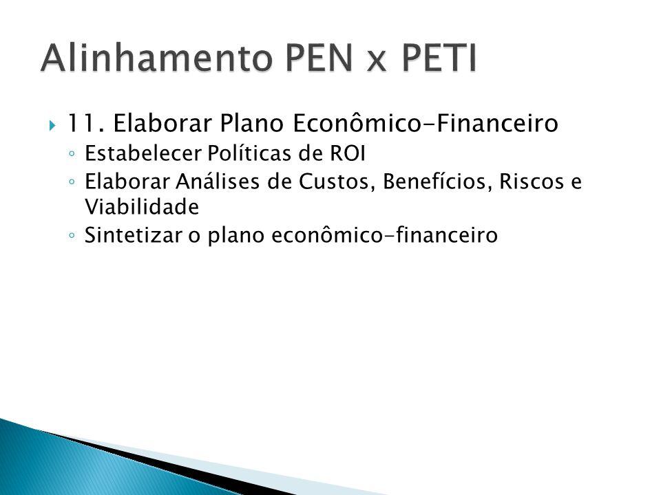 11. Elaborar Plano Econômico-Financeiro ◦ Estabelecer Políticas de ROI ◦ Elaborar Análises de Custos, Benefícios, Riscos e Viabilidade ◦ Sintetizar