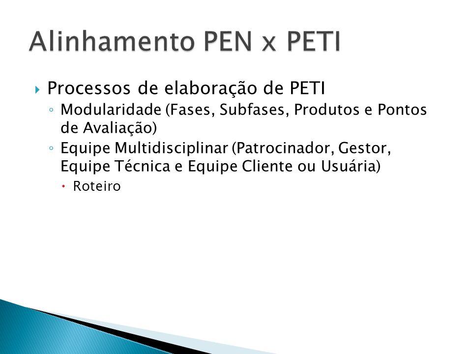 Processos de elaboração de PETI ◦ Modularidade (Fases, Subfases, Produtos e Pontos de Avaliação) ◦ Equipe Multidisciplinar (Patrocinador, Gestor, Eq