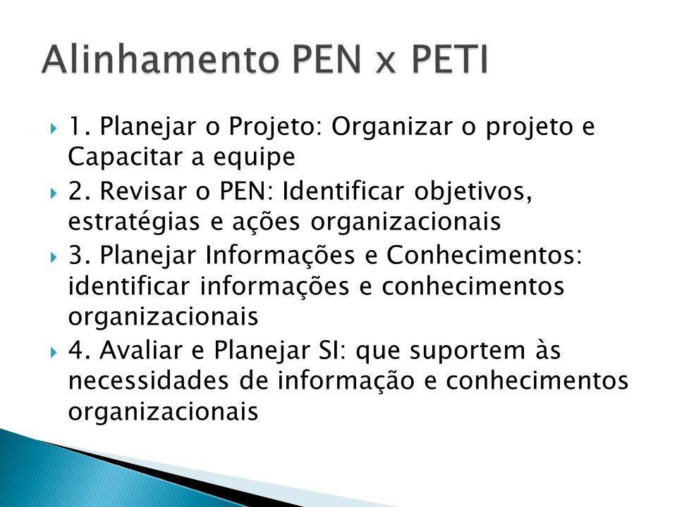  1. Planejar o Projeto: Organizar o projeto e Capacitar a equipe  2. Revisar o PEN: Identificar objetivos, estratégias e ações organizacionais  3.