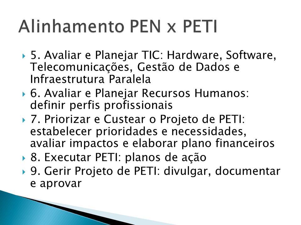  5. Avaliar e Planejar TIC: Hardware, Software, Telecomunicações, Gestão de Dados e Infraestrutura Paralela  6. Avaliar e Planejar Recursos Humanos: