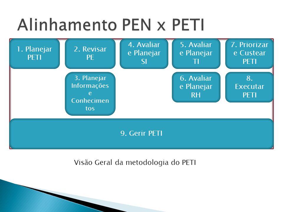1. Planejar PETI 2. Revisar PE 3. Planejar Informações e Conhecimen tos 4. Avaliar e Planejar SI 5. Avaliar e Planejar TI 6. Avaliar e Planejar RH 7.