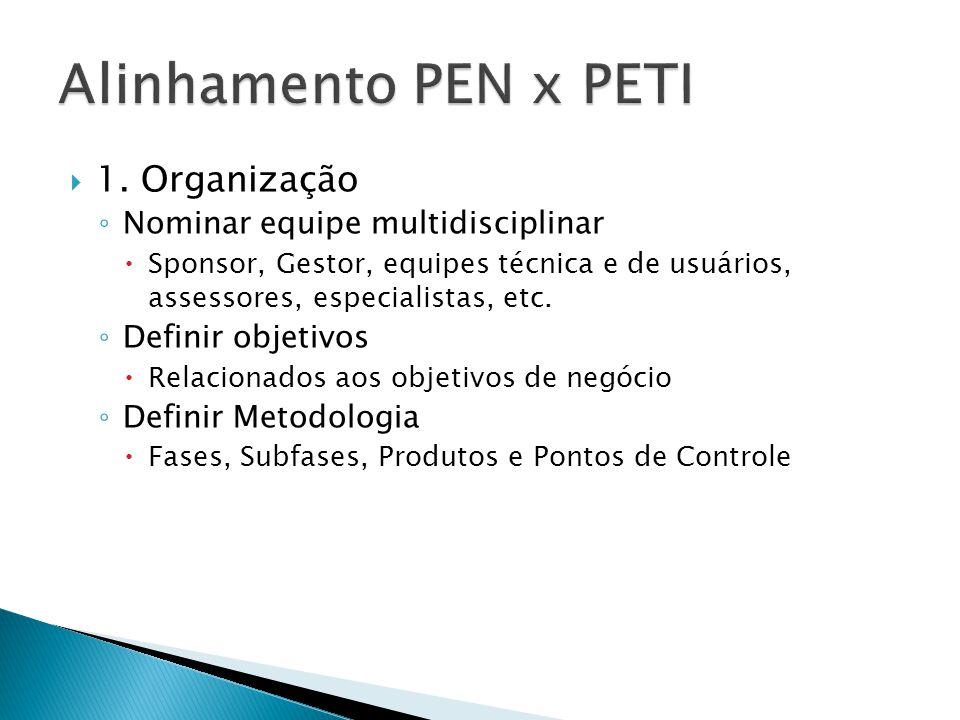  1. Organização ◦ Nominar equipe multidisciplinar  Sponsor, Gestor, equipes técnica e de usuários, assessores, especialistas, etc. ◦ Definir objetiv