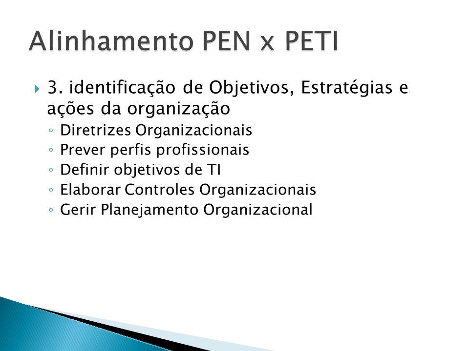  3. identificação de Objetivos, Estratégias e ações da organização ◦ Diretrizes Organizacionais ◦ Prever perfis profissionais ◦ Definir objetivos de