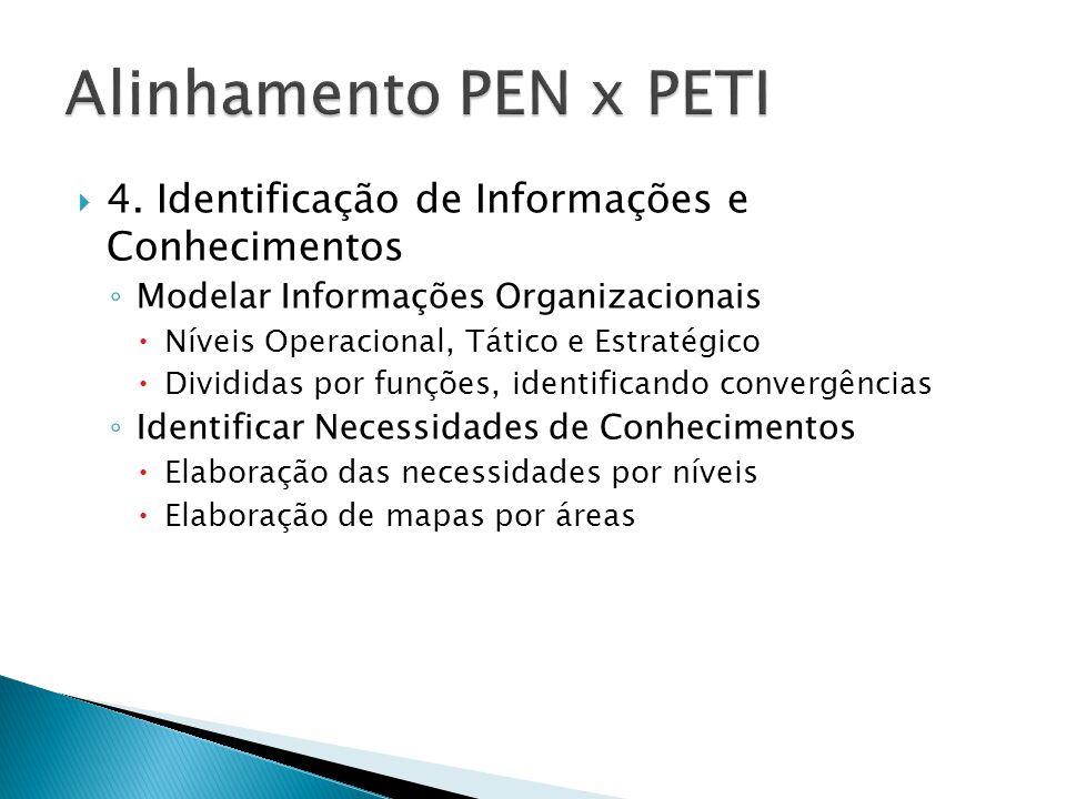  4. Identificação de Informações e Conhecimentos ◦ Modelar Informações Organizacionais  Níveis Operacional, Tático e Estratégico  Divididas por fun