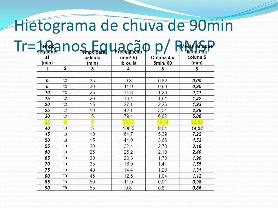 Hietograma de chuva de 90min Tr=10anos Equação p/ RMSP Tempo seqüenci al (min) Tempo para cálculo (min) Precipitação (mm/ h) ib ou ia Coluna 4 x 5min/