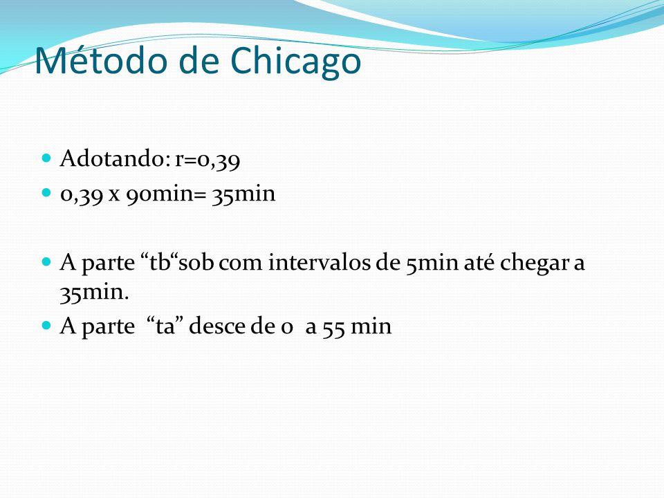 """Método de Chicago  Adotando: r=0,39  0,39 x 90min= 35min  A parte """"tb""""sob com intervalos de 5min até chegar a 35min.  A parte """"ta"""" desce de 0 a 55"""