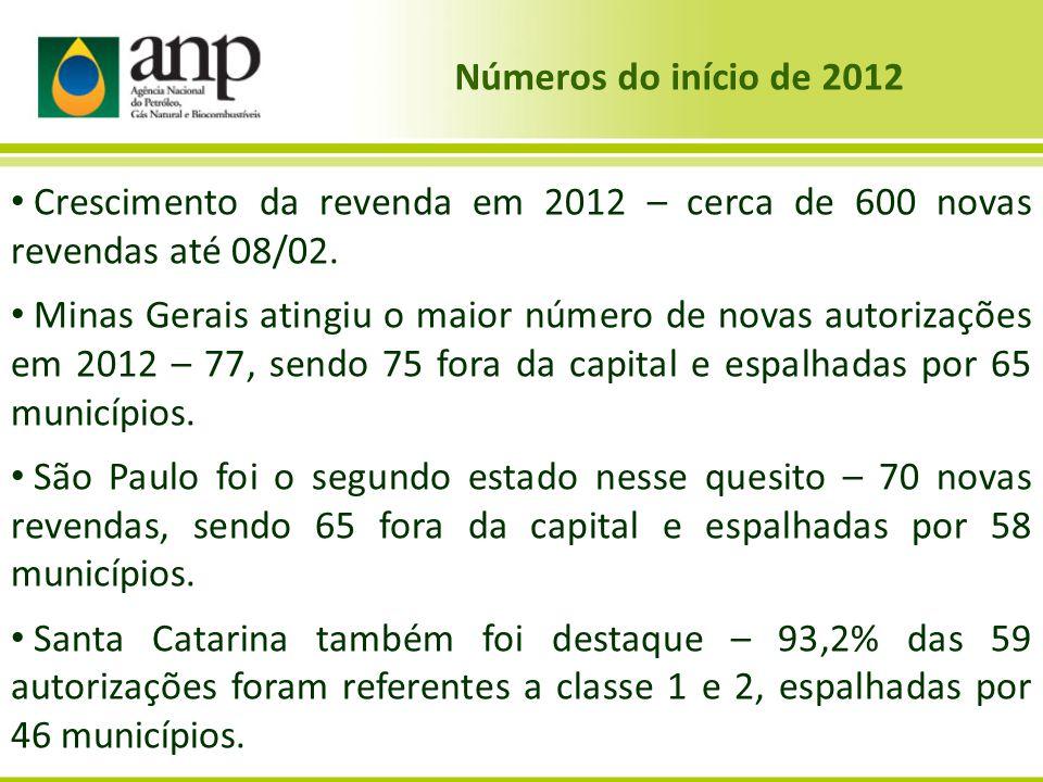 Números do início de 2012 • Crescimento da revenda em 2012 – cerca de 600 novas revendas até 08/02. • Minas Gerais atingiu o maior número de novas aut