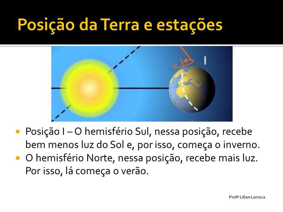  Posição I – O hemisfério Sul, nessa posição, recebe bem menos luz do Sol e, por isso, começa o inverno.  O hemisfério Norte, nessa posição, recebe