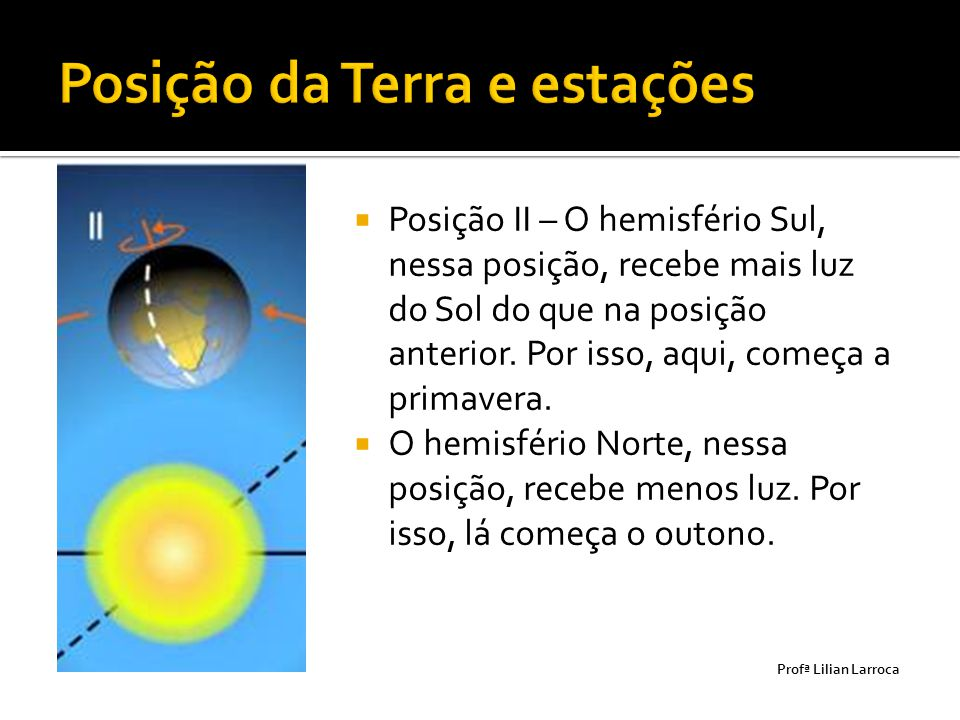 Posição II – O hemisfério Sul, nessa posição, recebe mais luz do Sol do que na posição anterior. Por isso, aqui, começa a primavera.  O hemisfério