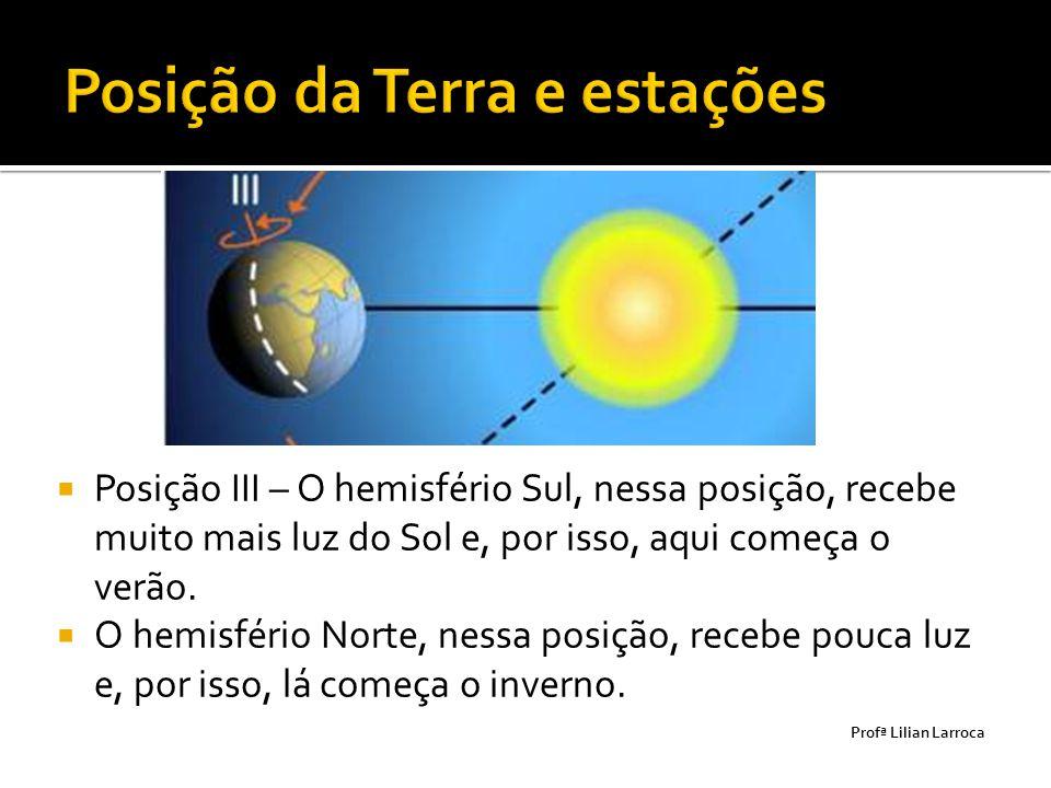  Posição III – O hemisfério Sul, nessa posição, recebe muito mais luz do Sol e, por isso, aqui começa o verão.  O hemisfério Norte, nessa posição, r