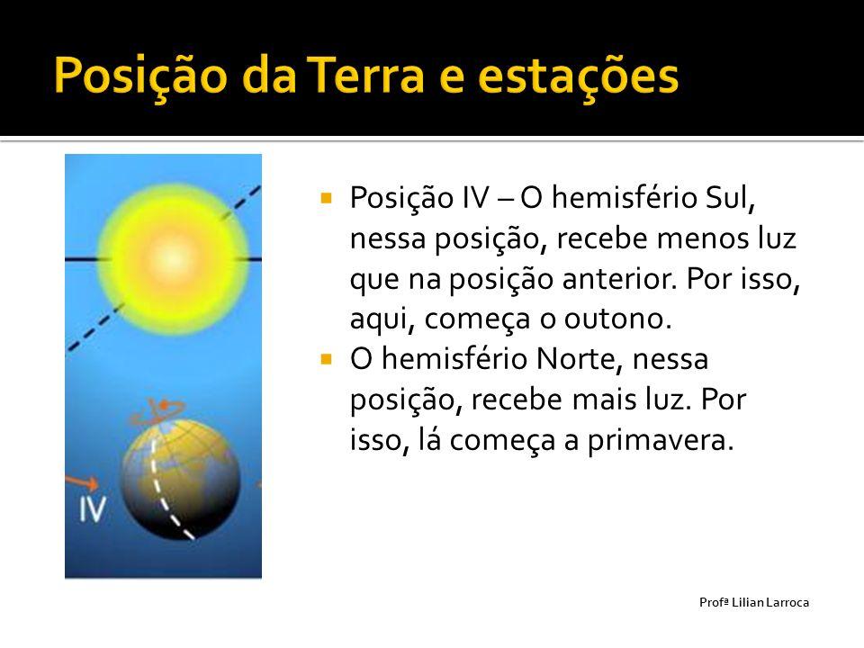  Posição IV – O hemisfério Sul, nessa posição, recebe menos luz que na posição anterior. Por isso, aqui, começa o outono.  O hemisfério Norte, nessa