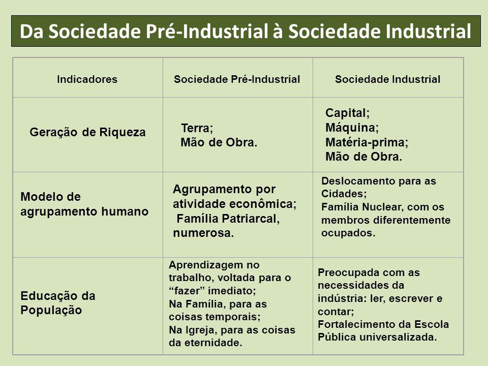 Da Sociedade Pré-Industrial à Sociedade Industrial IndicadoresSociedade Pré-IndustrialSociedade Industrial Geração de Riqueza Terra; Mão de Obra. Capi