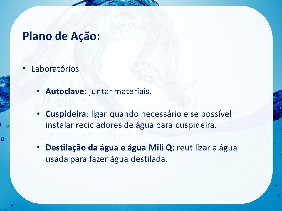Plano de Ação: • Laboratórios • Autoclave: juntar materiais.