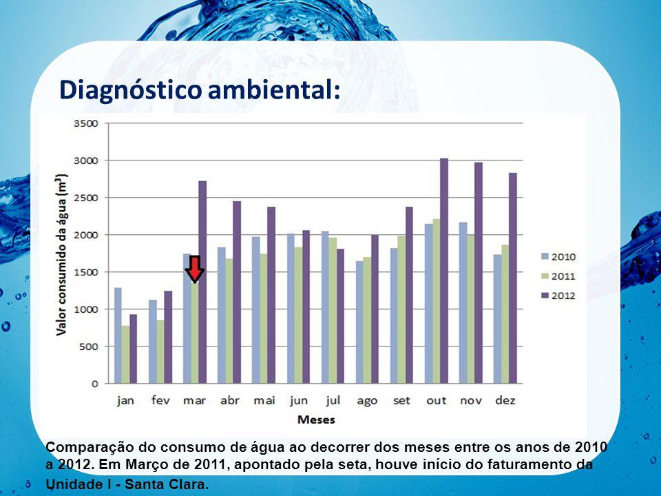 Diagnóstico ambiental: Comparação do valor gasto pelo consumo de água entre os anos de 2010 a 2012 (A) e comparação do volume consumido de água entre os anos de 2010 a 2012 (B).