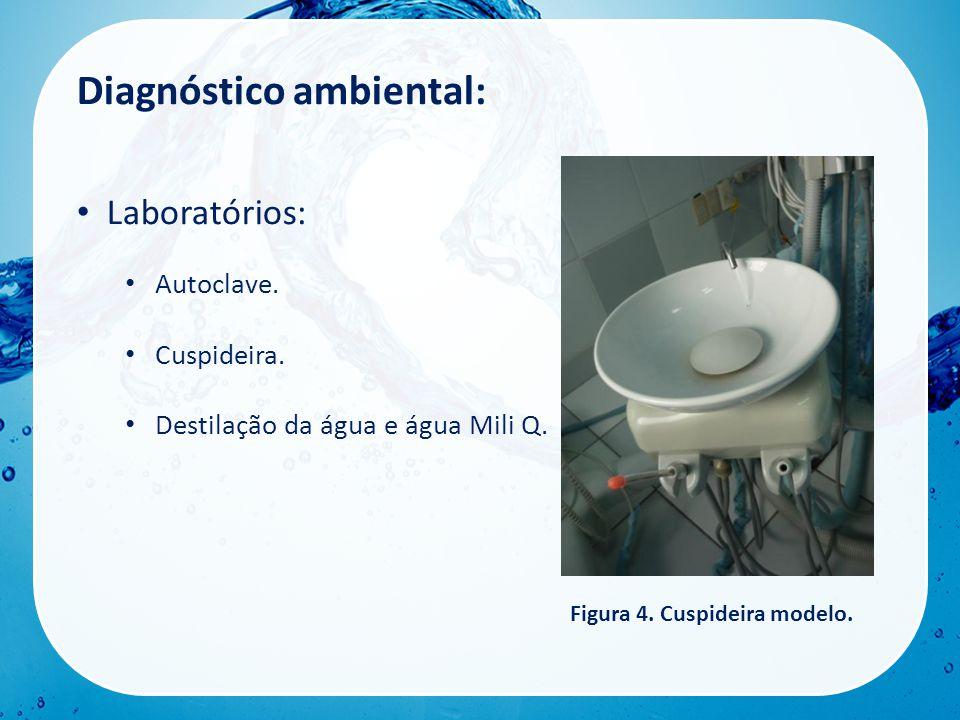 Diagnóstico ambiental: • Laboratórios: • Autoclave.