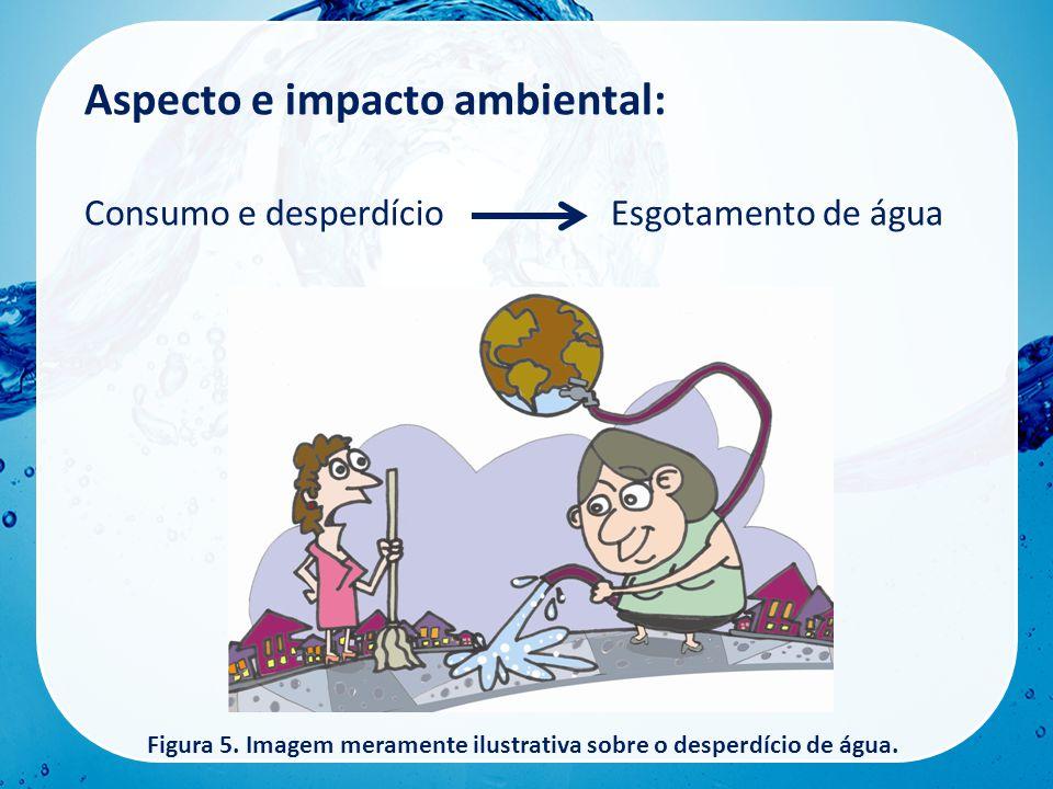 Aspecto e impacto ambiental: Consumo e desperdícioEsgotamento de água Figura 5.