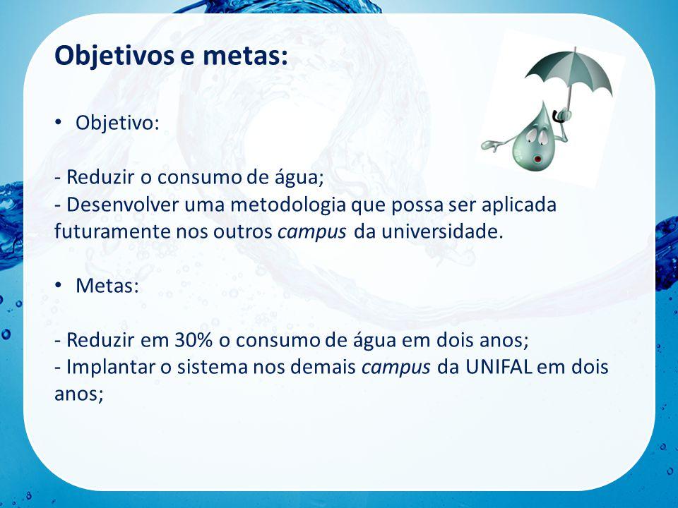 Objetivos e metas: • Objetivo: - Reduzir o consumo de água; - Desenvolver uma metodologia que possa ser aplicada futuramente nos outros campus da universidade.