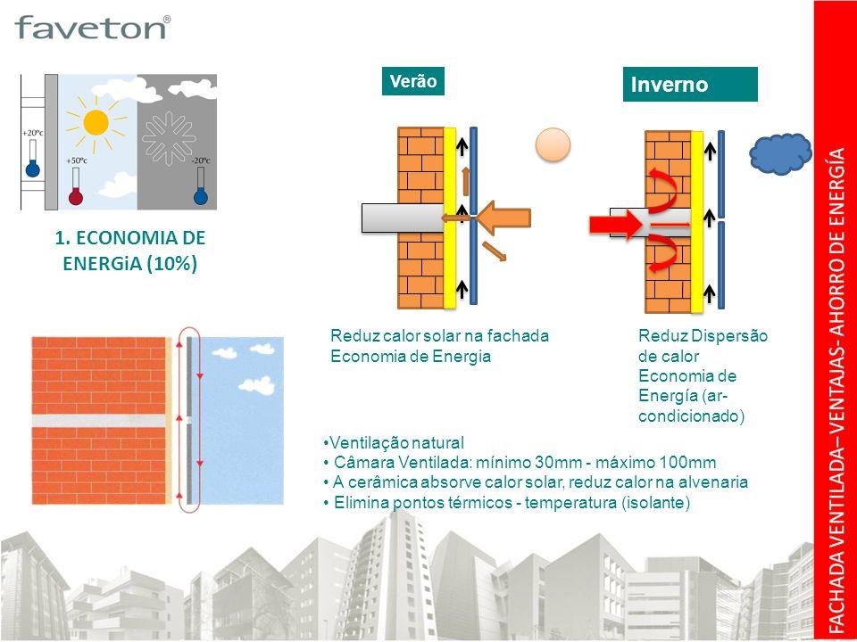 Verão Reduz calor solar na fachada Economia de Energia Inverno Reduz Dispersão de calor Economia de Energía (ar- condicionado) 1.