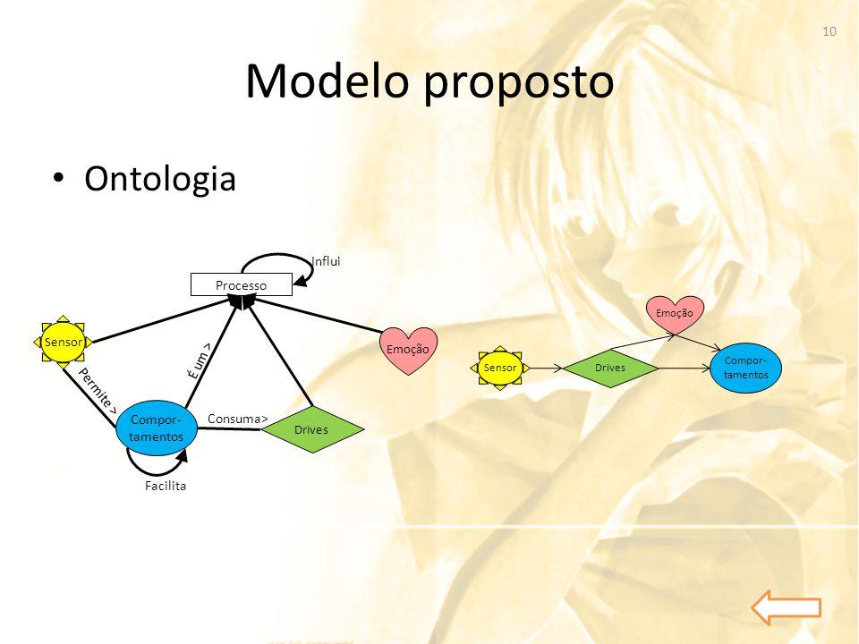 Modelo proposto • Ontologia Compor- tamentos Drives Processo Consuma> Sensor Permite > É um > Facilita Influi Emoção 10 Compor- tamentos Drives Sensor