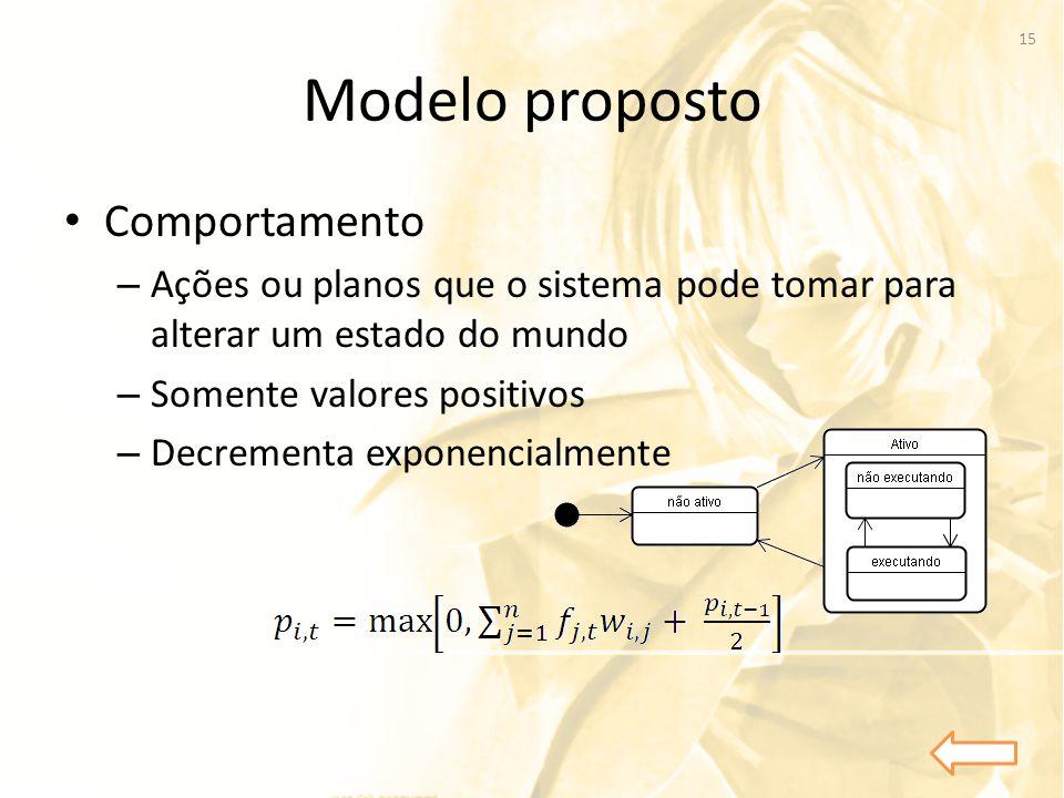 Modelo proposto • Comportamento – Ações ou planos que o sistema pode tomar para alterar um estado do mundo – Somente valores positivos – Decrementa ex