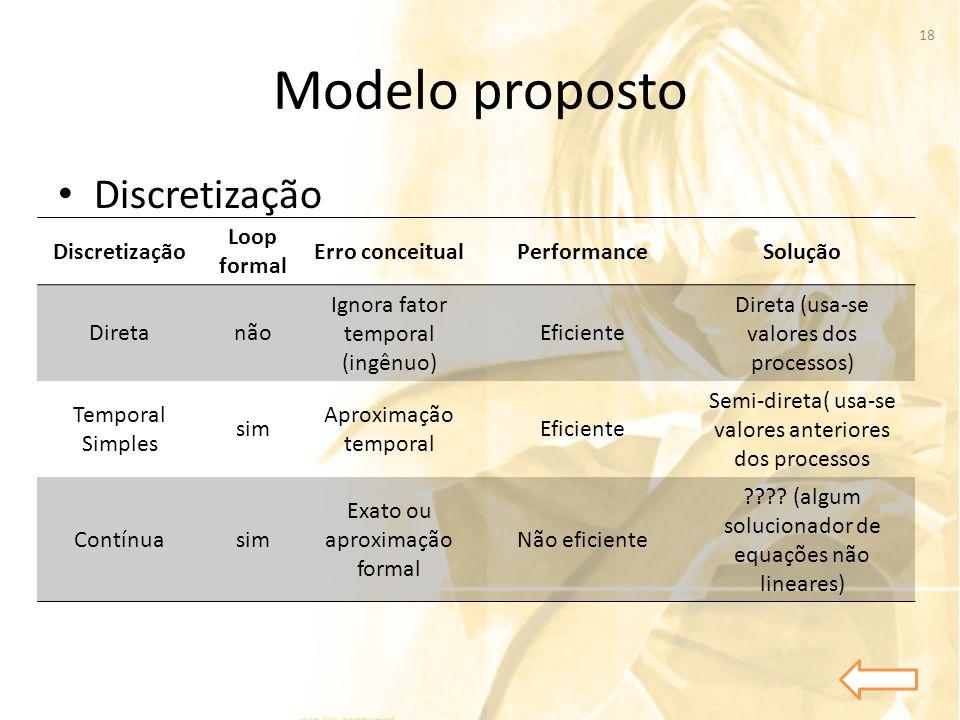 Modelo proposto • Discretização Discretização Loop formal Erro conceitualPerformanceSolução Diretanão Ignora fator temporal (ingênuo) Eficiente Direta