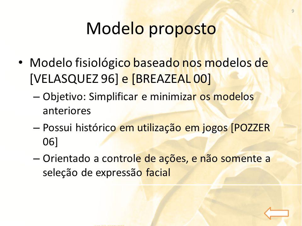 Modelo proposto • Modelo fisiológico baseado nos modelos de [VELASQUEZ 96] e [BREAZEAL 00] – Objetivo: Simplificar e minimizar os modelos anteriores –