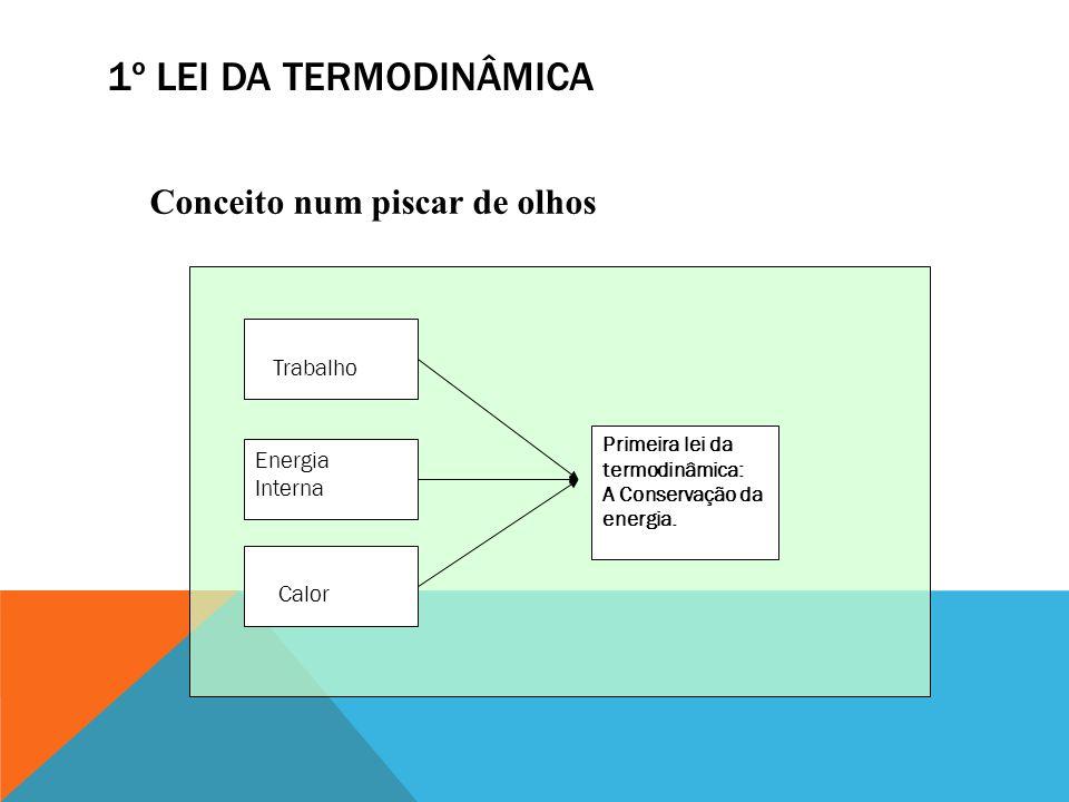 1º LEI DA TERMODINÂMICA Trabalho Energia Interna Calor Primeira lei da termodinâmica: A Conservação da energia. Conceito num piscar de olhos