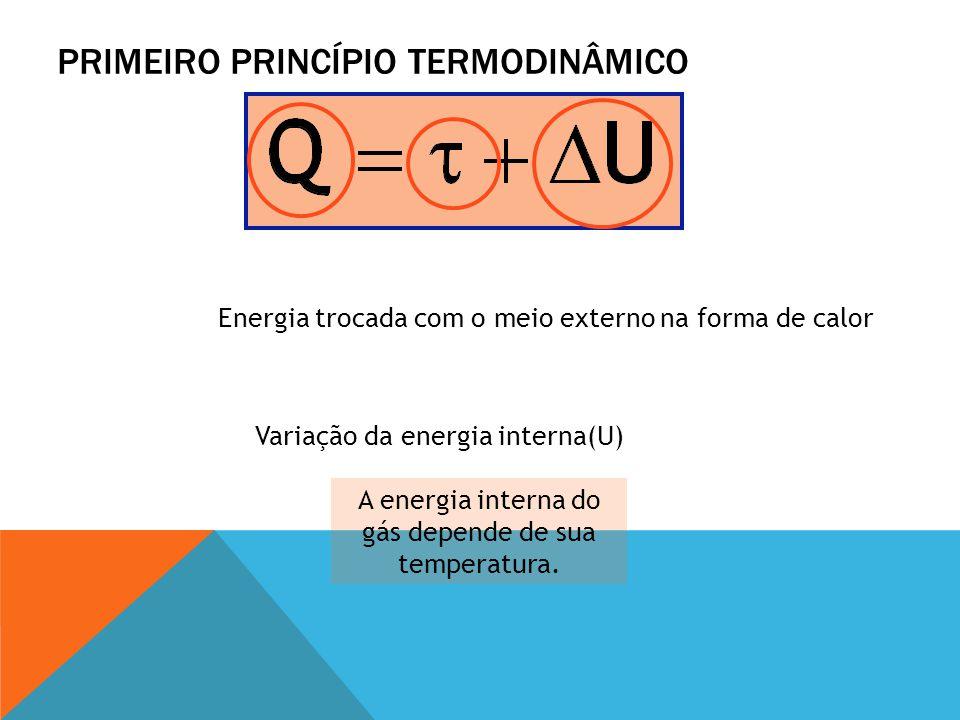 PRIMEIRO PRINCÍPIO TERMODINÂMICO Energia trocada com o meio externo na forma de calor Variação da energia interna(U) A energia interna do gás depende