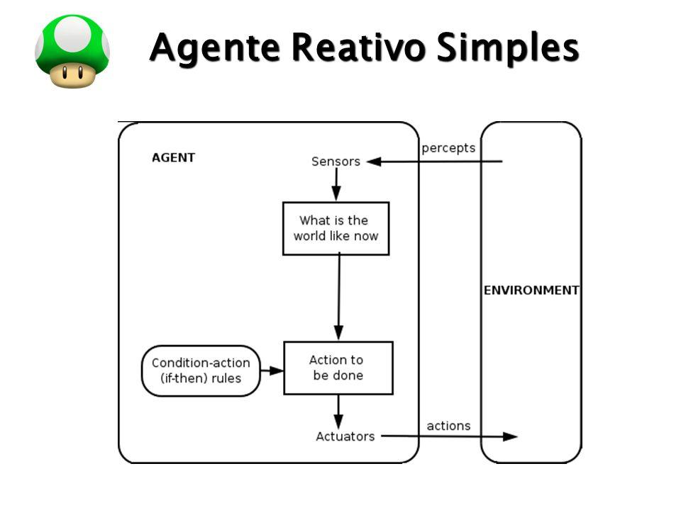 LOGO Agente Reativo Simples O funcionamento do agente reativo é baseado em regras de condição-ação: if condição then ação.