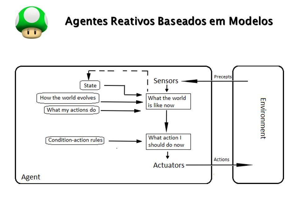 LOGO Agentes Reativos Baseados em Modelos Conhecer um modelo do mundo nem sempre é suficiente para tomar uma boa decisão.