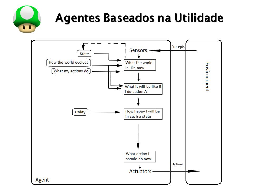 LOGO Agentes com Aprendizagem Agentes com aprendizado podem atuar em ambientes totalmente desconhecidos e se tornar mais eficientes do que o seu conhecimento inicial poderia permitir.